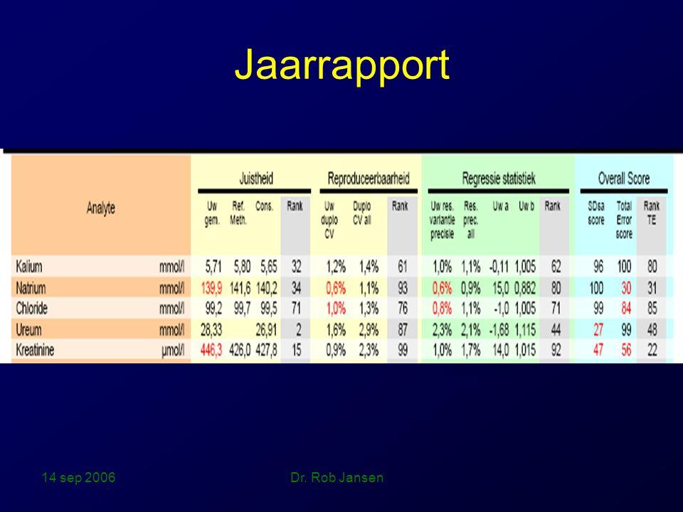 Jaarrapport 14 sep 2006 Dr. Rob Jansen