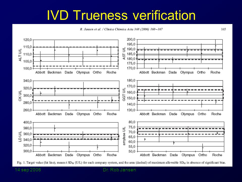 IVD Trueness verification