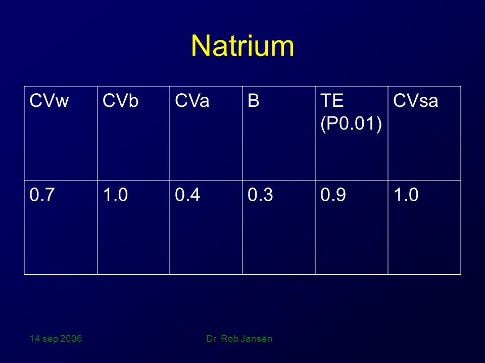 Natrium CVw CVb CVa B TE (P0.01) CVsa 0.7 1.0 0.4 0.3 0.9 14 sep 2006