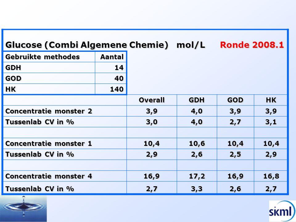 Glucose (Combi Algemene Chemie) mol/L Ronde 2008.1