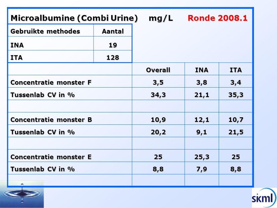 Microalbumine (Combi Urine) mg/L Ronde 2008.1