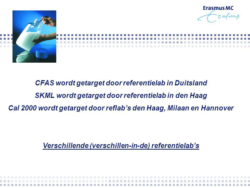 CFAS wordt getarget door referentielab in Duitsland