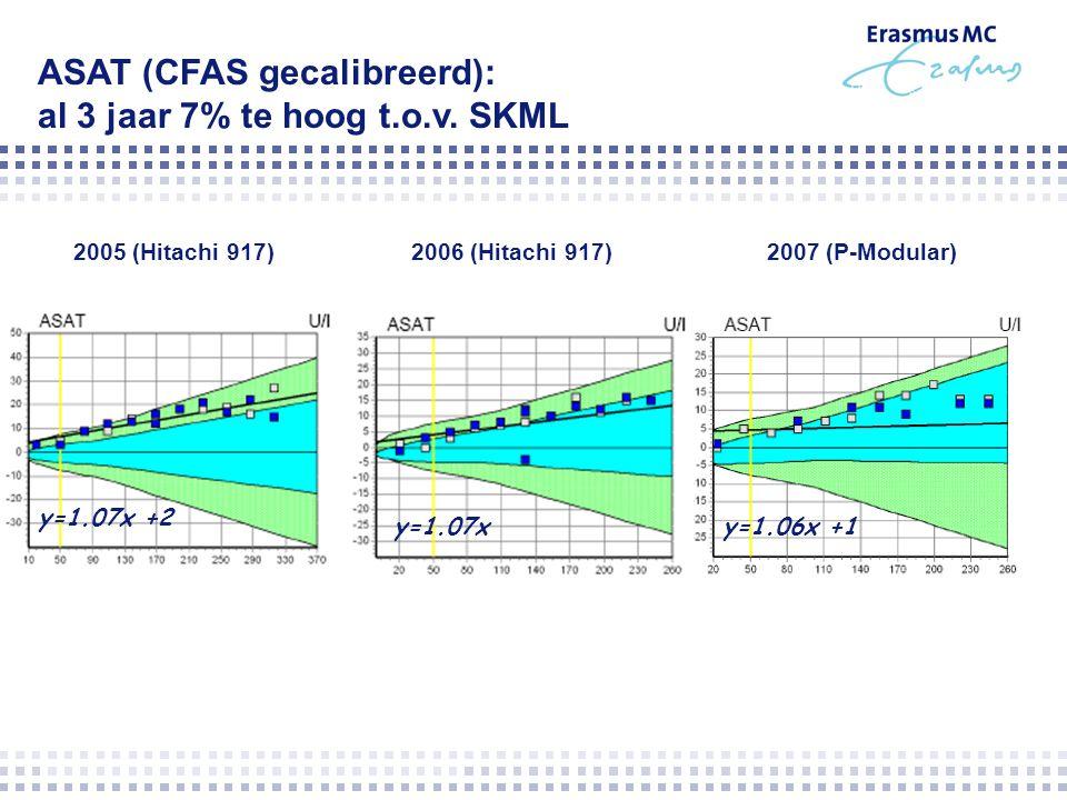 ASAT (CFAS gecalibreerd): al 3 jaar 7% te hoog t.o.v. SKML