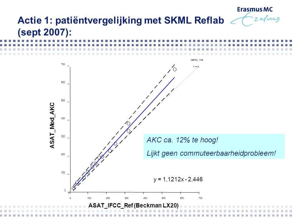 Actie 1: patiëntvergelijking met SKML Reflab (sept 2007):