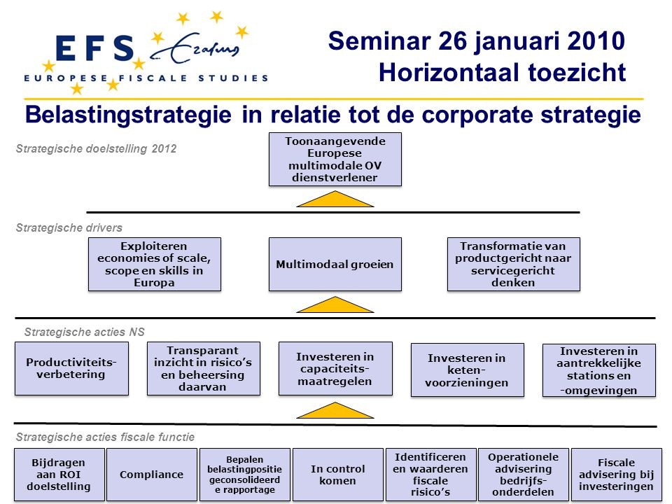 Belastingstrategie in relatie tot de corporate strategie