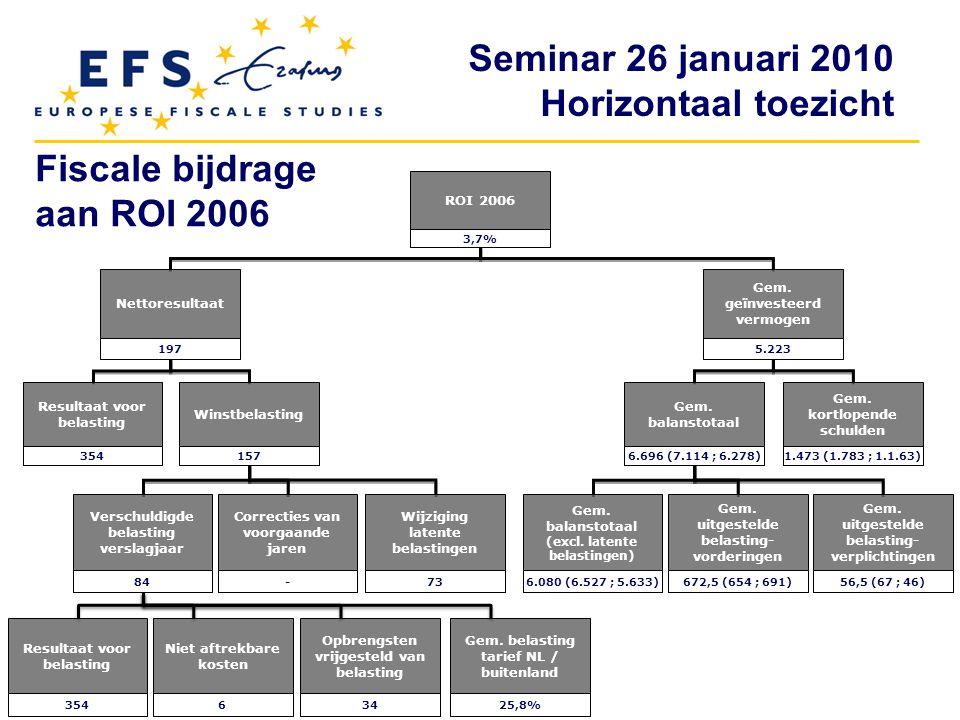 Fiscale bijdrage aan ROI 2006