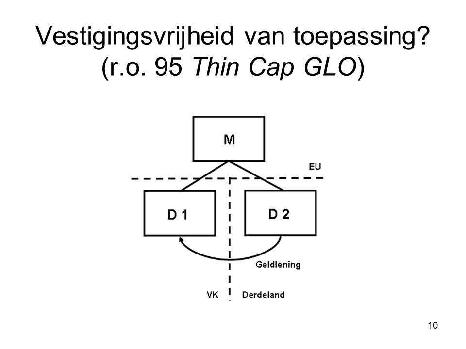 Vestigingsvrijheid van toepassing (r.o. 95 Thin Cap GLO)