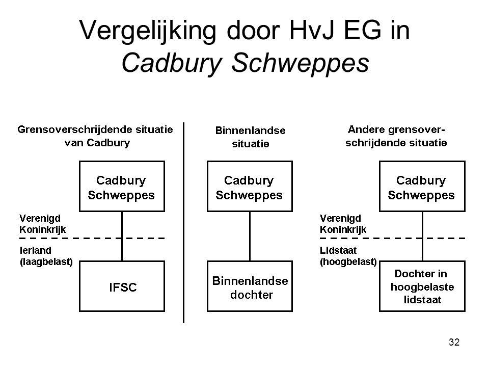 Vergelijking door HvJ EG in Cadbury Schweppes