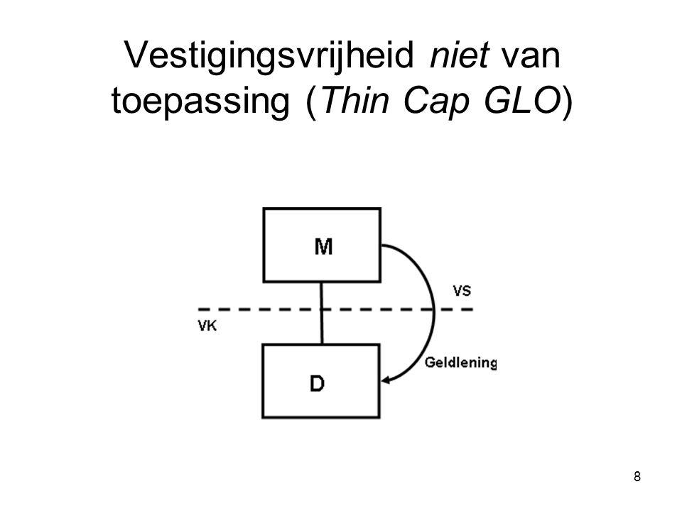 Vestigingsvrijheid niet van toepassing (Thin Cap GLO)