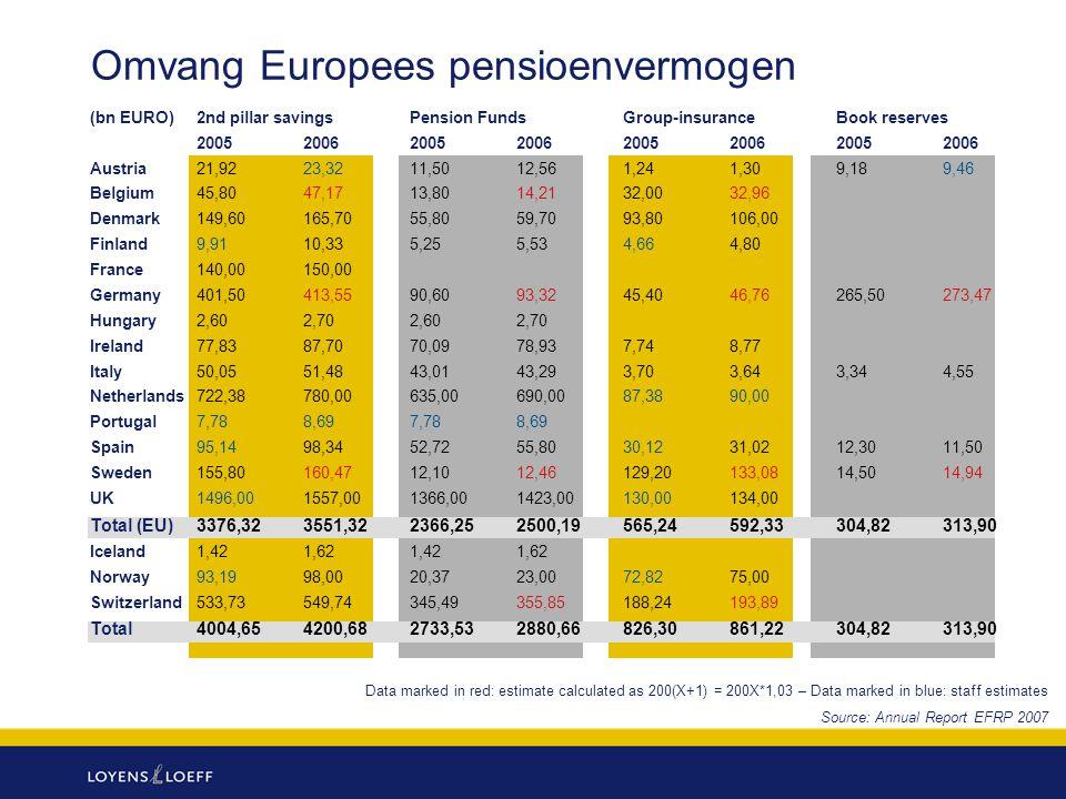 Omvang Europees pensioenvermogen
