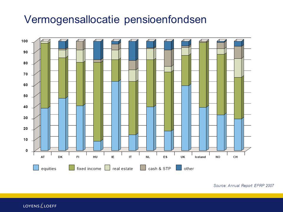 Vermogensallocatie pensioenfondsen