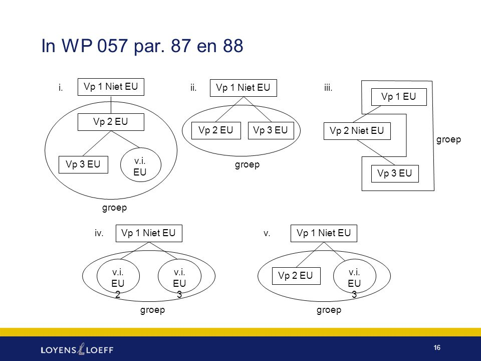 In WP 057 par. 87 en 88 i. Vp 1 Niet EU ii. Vp 1 Niet EU iii. Vp 1 EU