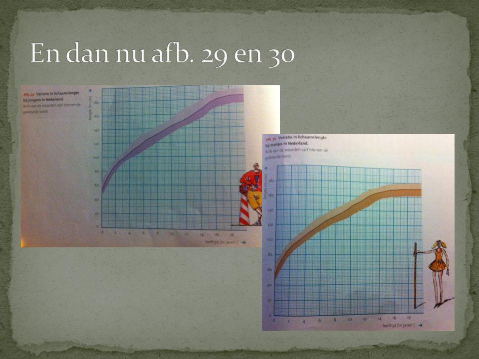 En dan nu afb. 29 en 30 Kijk naar het bord (naar onze grafiek).