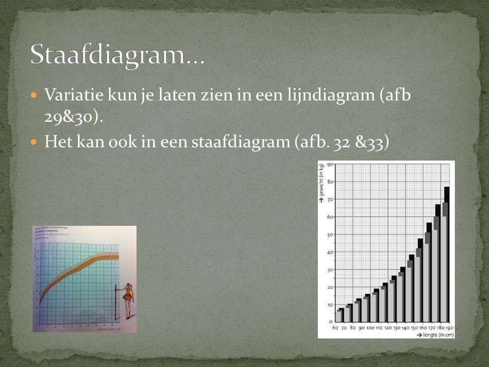 Staafdiagram… Variatie kun je laten zien in een lijndiagram (afb 29&30).