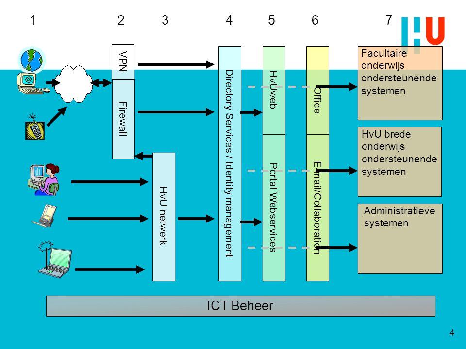 3 1 2 4 5 6 7 ICT Beheer VPN Facultaire