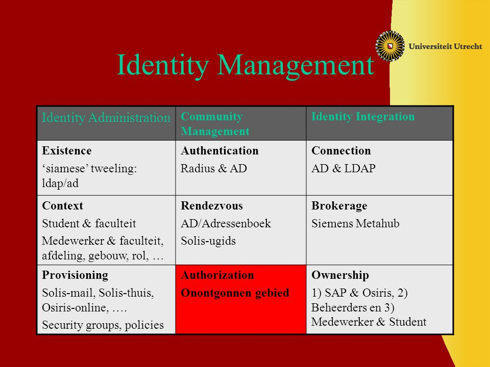 Identity Management Identity Administration Community Management
