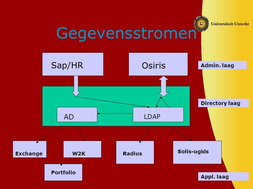 Gegevensstromen Sap/HR Osiris AD LDAP Admin. laag Directory laag