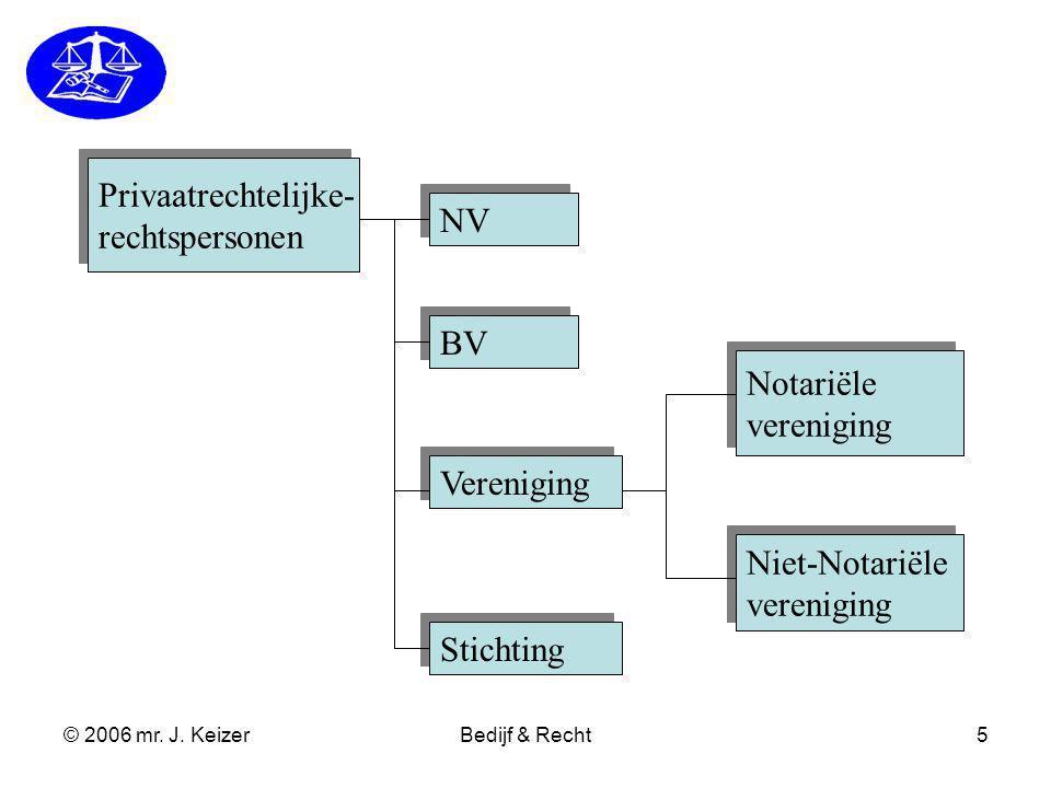 Privaatrechtelijke- rechtspersonen NV BV Notariële vereniging