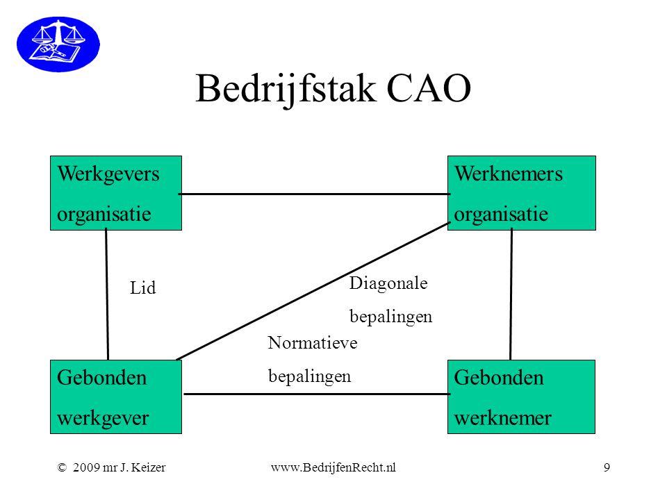 Bedrijfstak CAO Werkgevers organisatie Gebonden werkgever werknemer