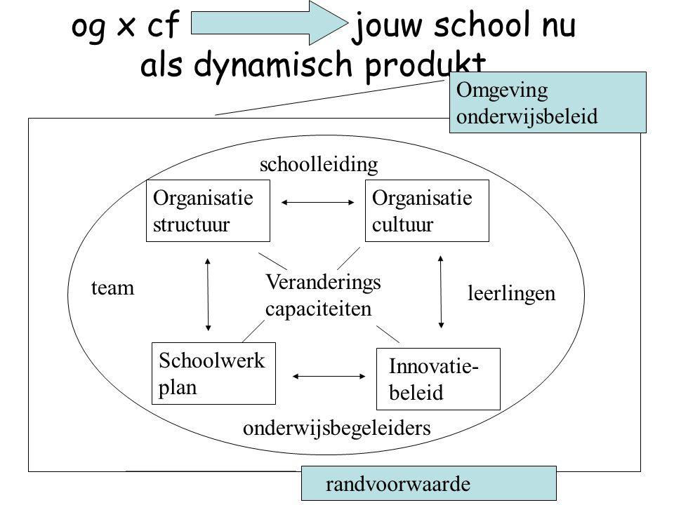 og x cf jouw school nu als dynamisch produkt Omgeving onderwijsbeleid