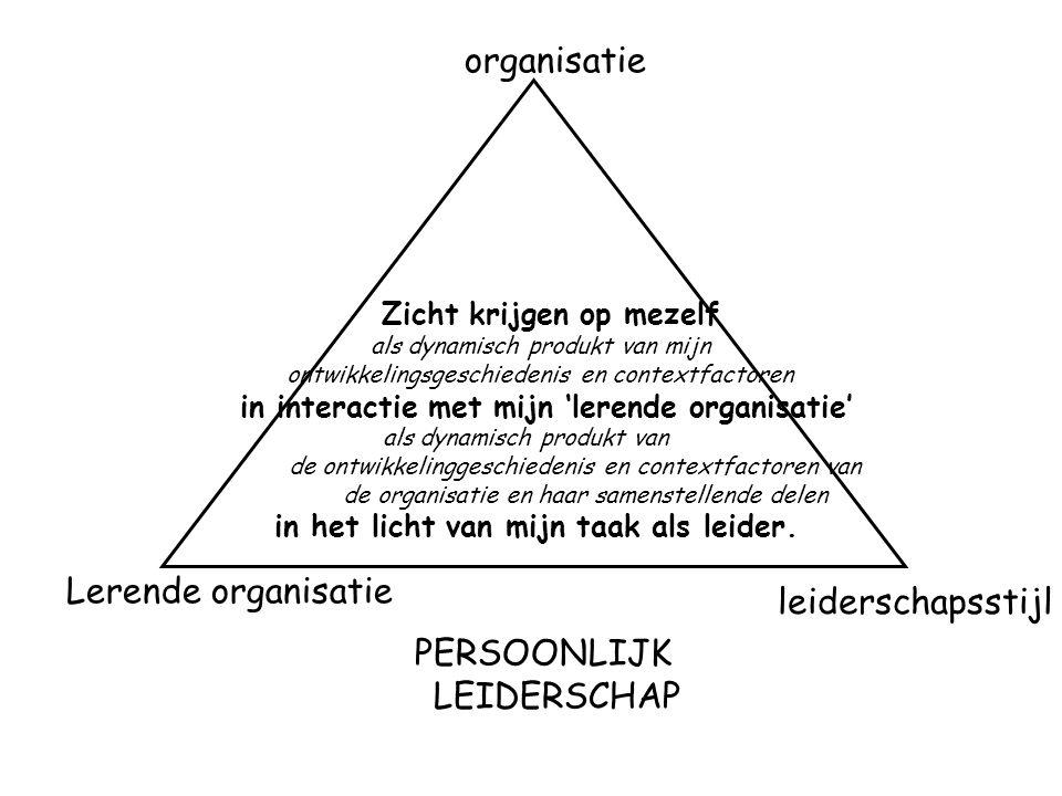 organisatie Lerende organisatie leiderschapsstijl PERSOONLIJK