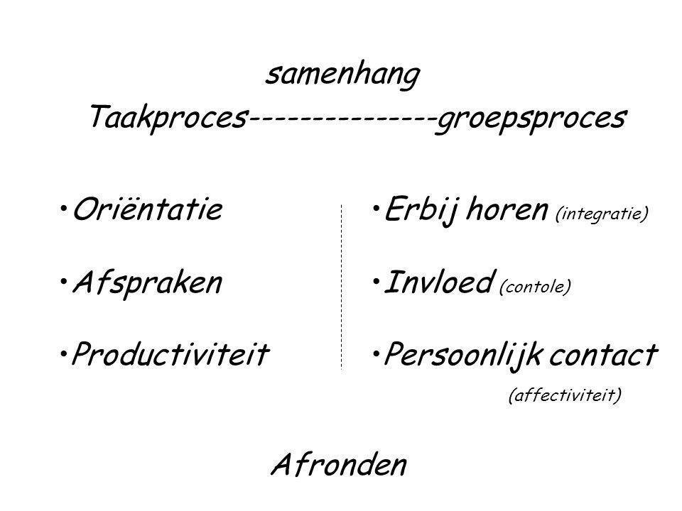 samenhang Taakproces---------------groepsproces. Oriëntatie. Afspraken. Productiviteit. Erbij horen (integratie)
