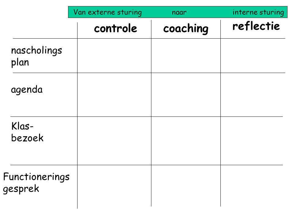 reflectie controle coaching nascholingsplan agenda Klas-bezoek