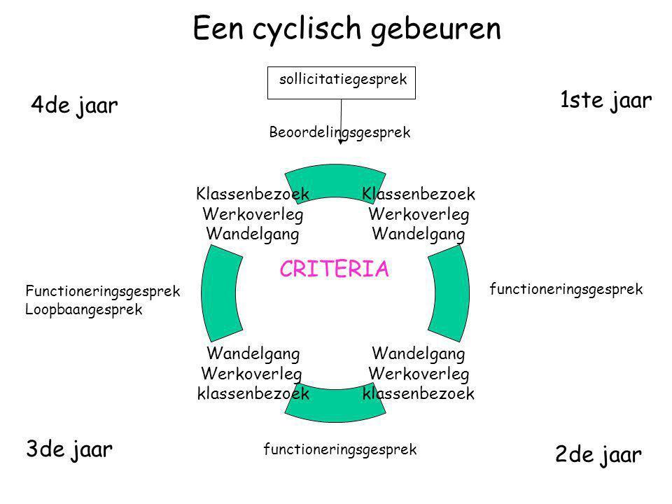 Een cyclisch gebeuren 1ste jaar 4de jaar CRITERIA 3de jaar 2de jaar