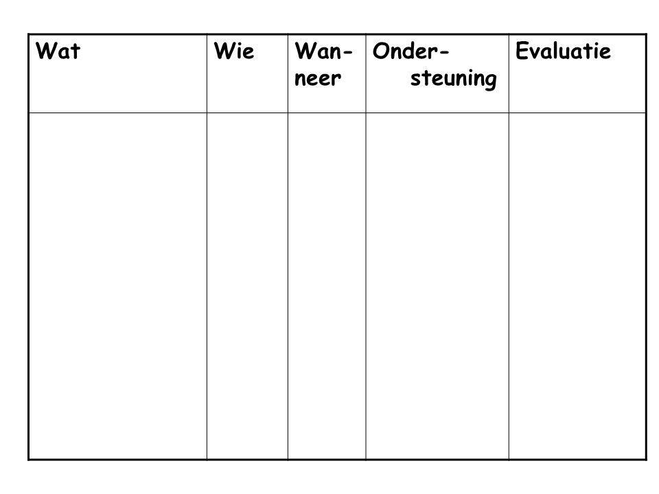 Wat Wie Wan-neer Onder- steuning Evaluatie