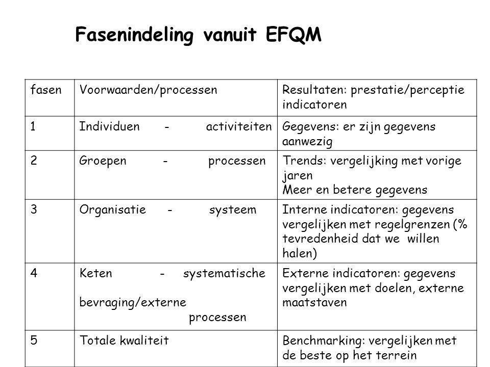 Fasenindeling vanuit EFQM