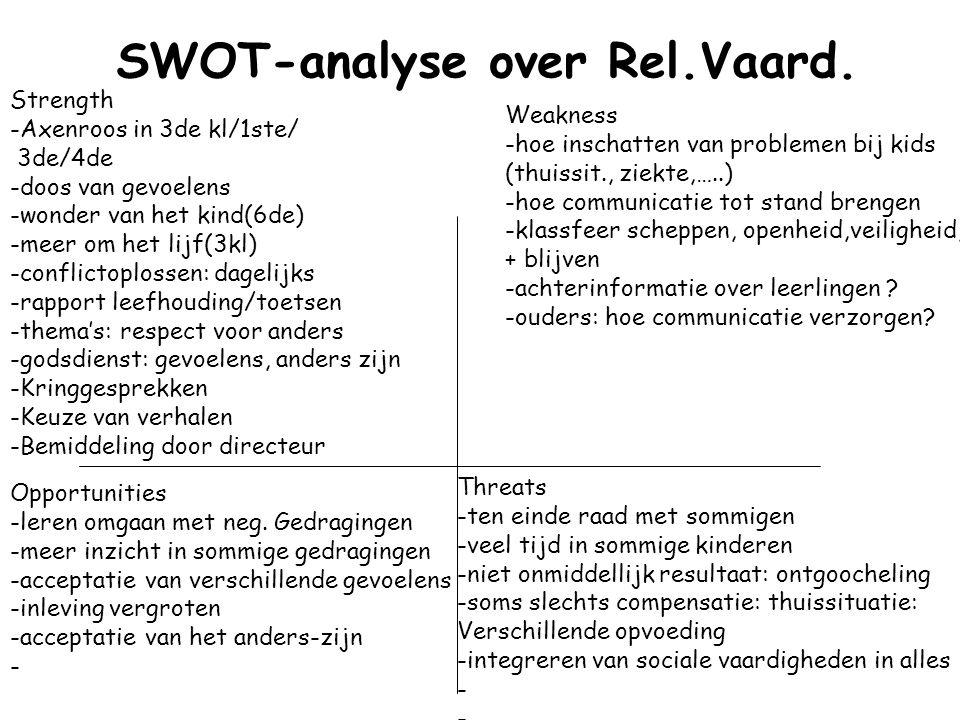 SWOT-analyse over Rel.Vaard.