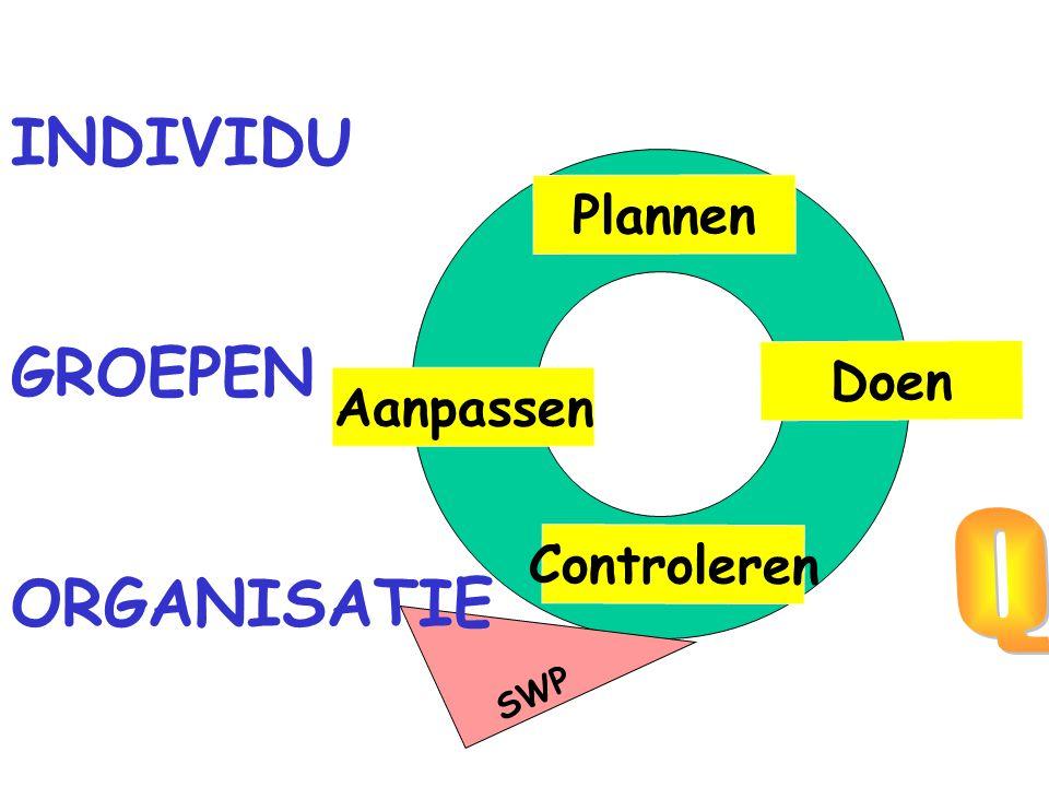 INDIVIDU GROEPEN ORGANISATIE Q Plannen Doen Aanpassen Controleren WAT