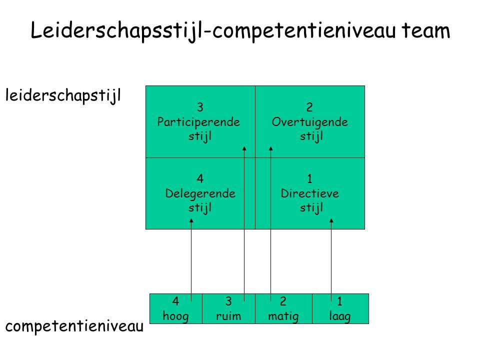 Leiderschapsstijl-competentieniveau team