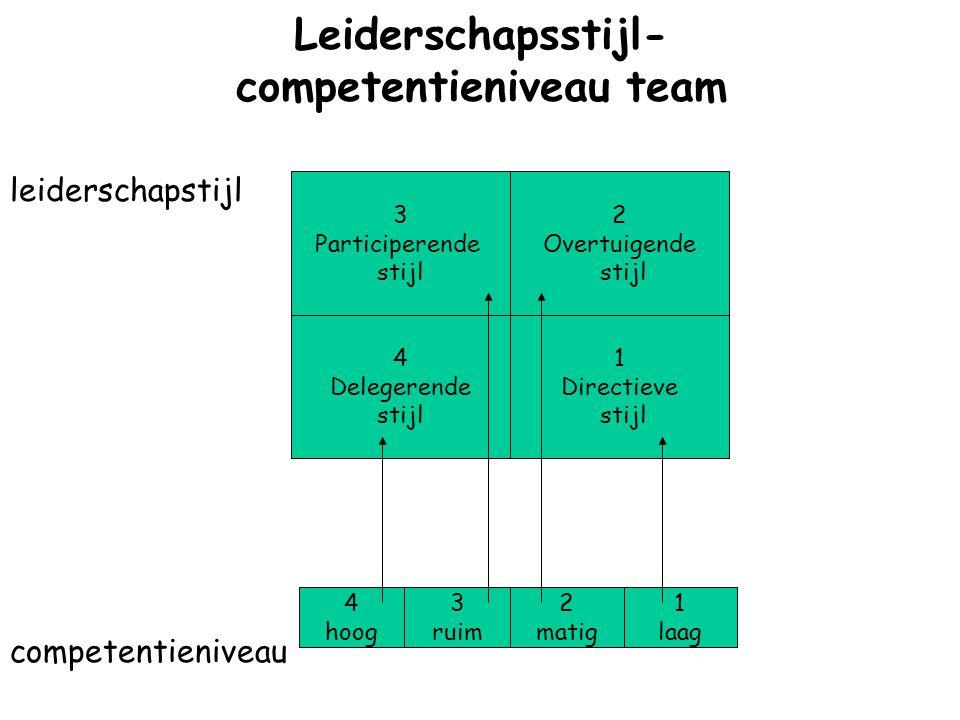 Leiderschapsstijl- competentieniveau team