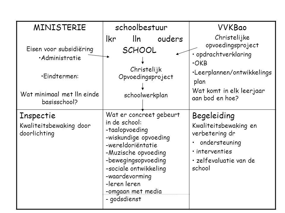 MINISTERIE schoolbestuur lkr lln ouders SCHOOL VVKBao Inspectie