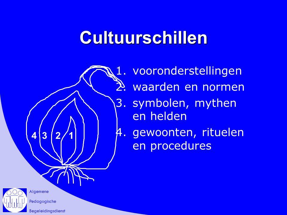 Cultuurschillen 1. vooronderstellingen 2. waarden en normen
