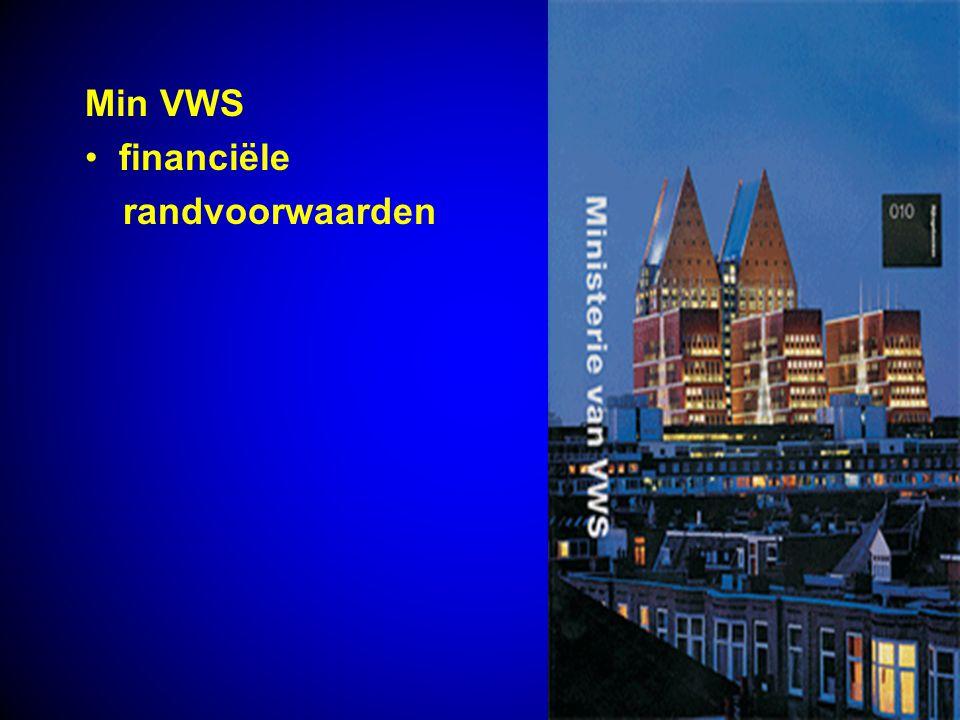 Min VWS financiële randvoorwaarden