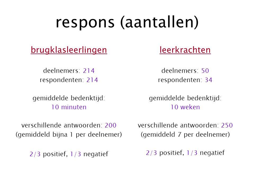 respons (aantallen) brugklasleerlingen leerkrachten deelnemers: 214