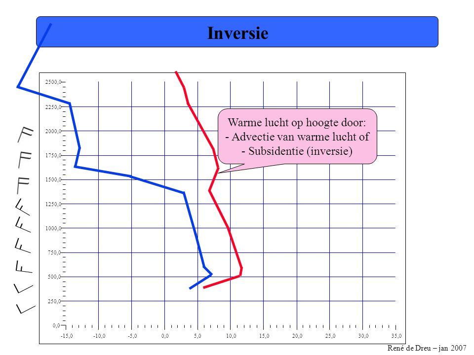 Inversie Warme lucht op hoogte door: - Advectie van warme lucht of