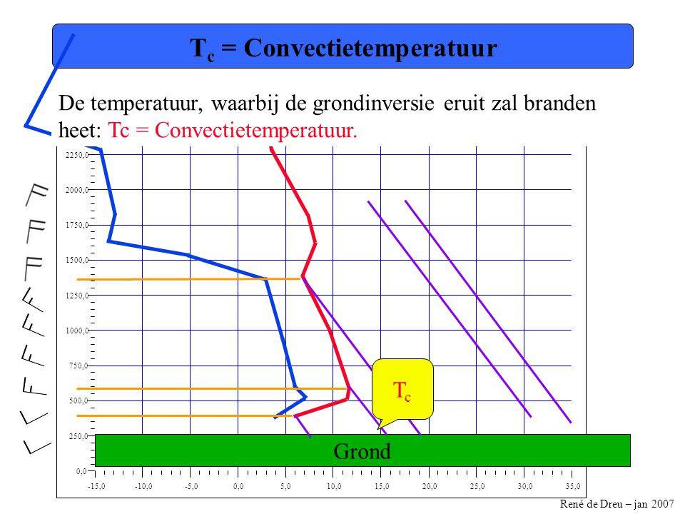 Tc = Convectietemperatuur