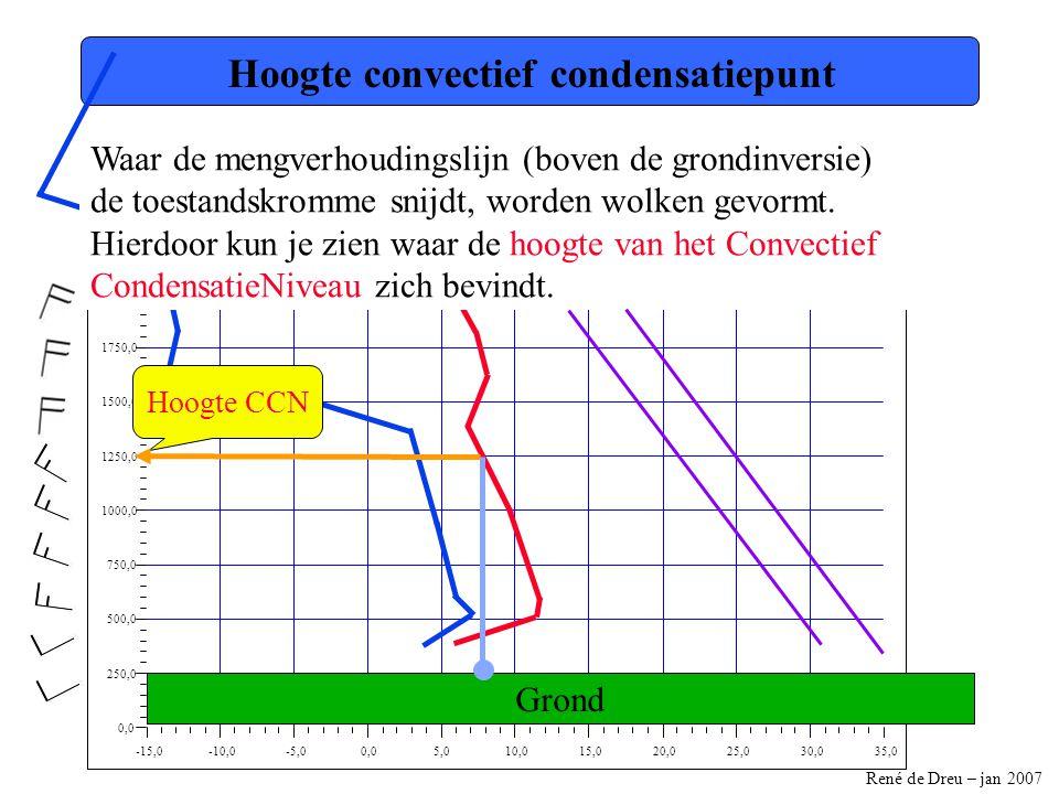 Hoogte convectief condensatiepunt