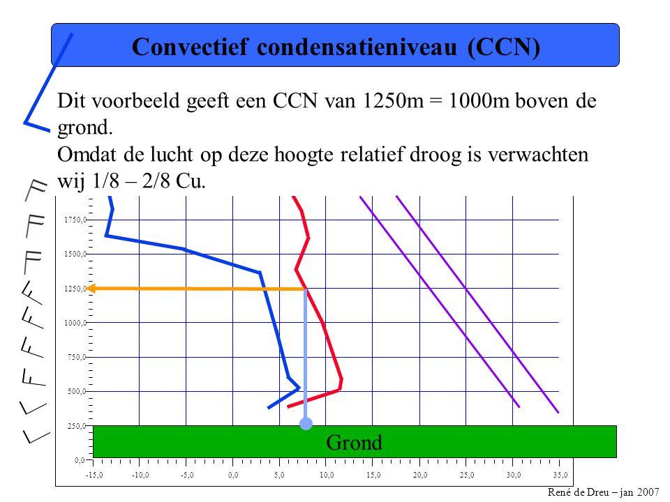 Convectief condensatieniveau (CCN)