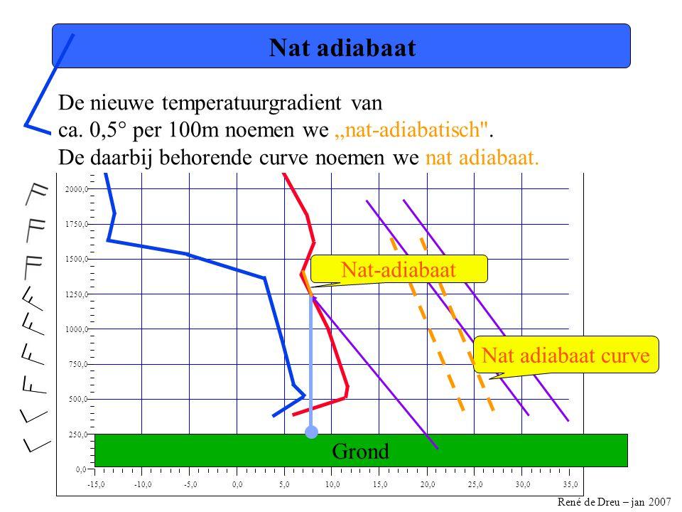 Nat adiabaat De nieuwe temperatuurgradient van