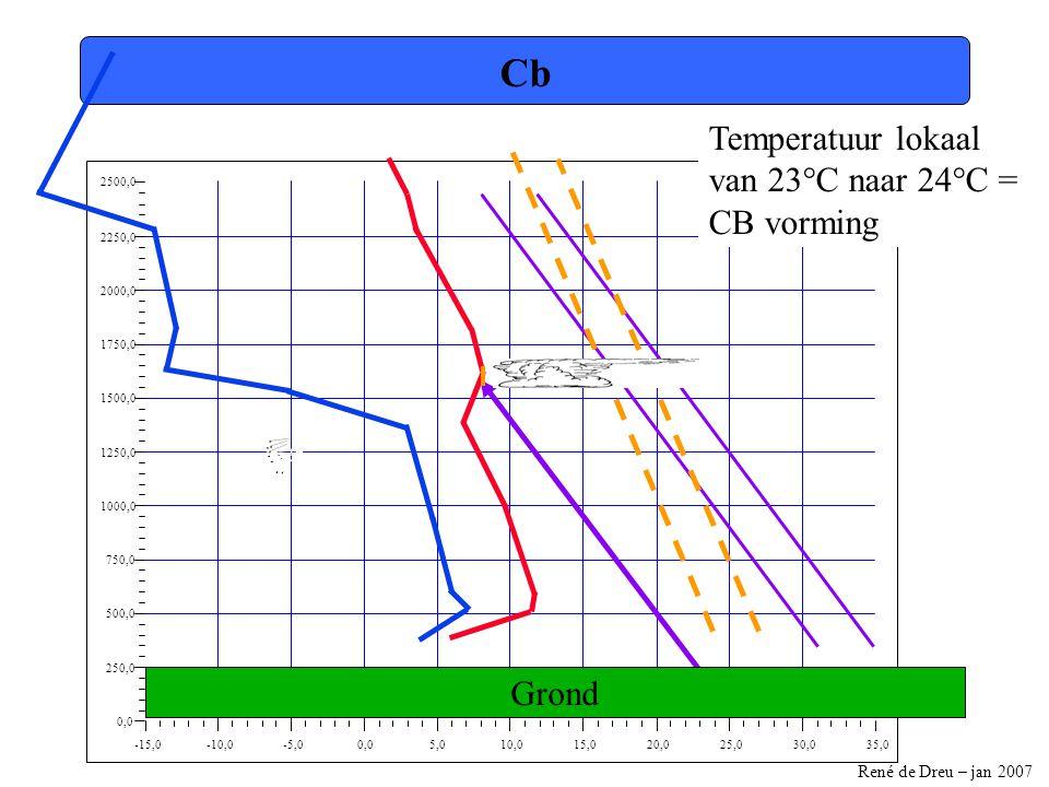 Cb Temperatuur lokaal van 23°C naar 24°C = CB vorming Grond -15,0