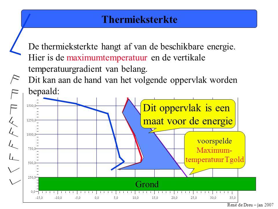 Thermieksterkte Dit oppervlak is een maat voor de energie