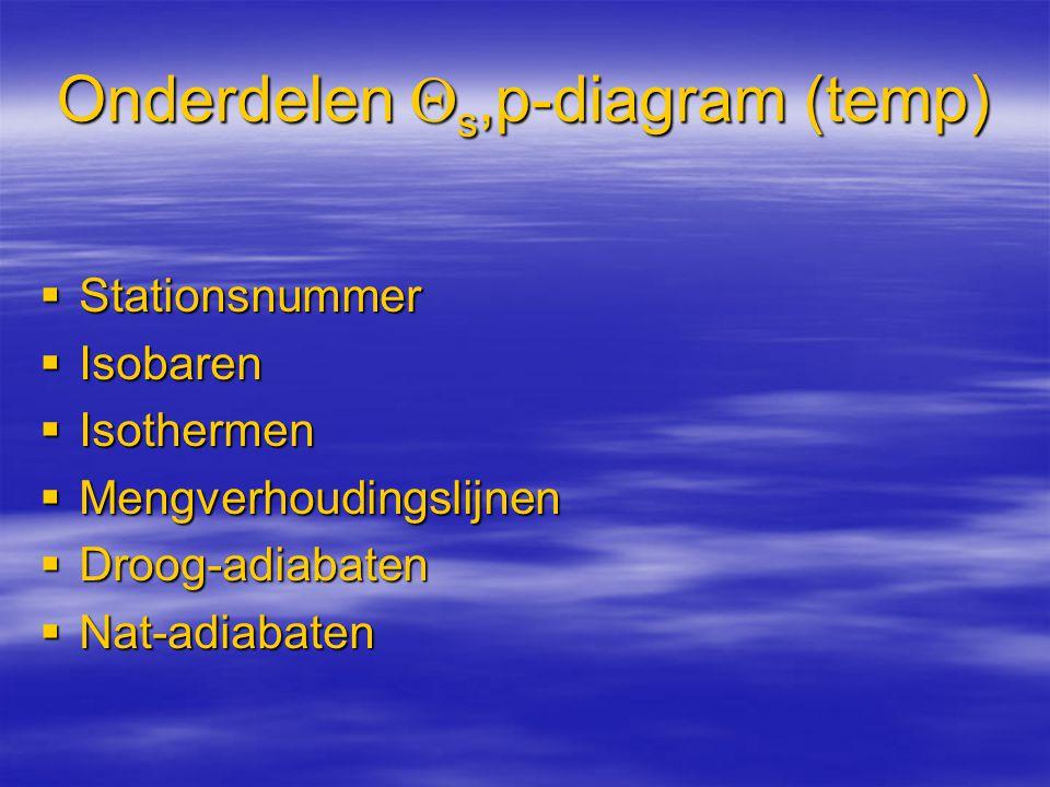 Onderdelen s,p-diagram (temp)