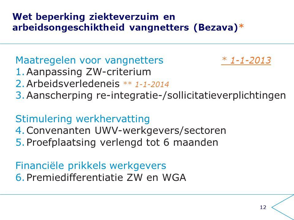 Maatregelen voor vangnetters * 1-1-2013 Aanpassing ZW-criterium