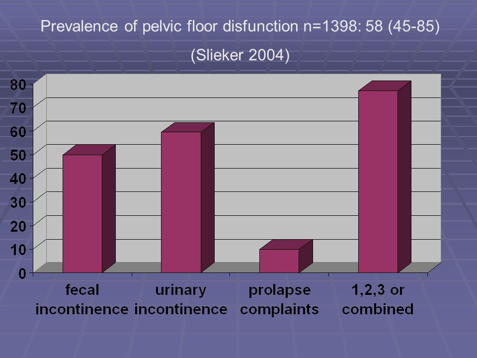 Prevalence of pelvic floor disfunction n=1398: 58 (45-85)