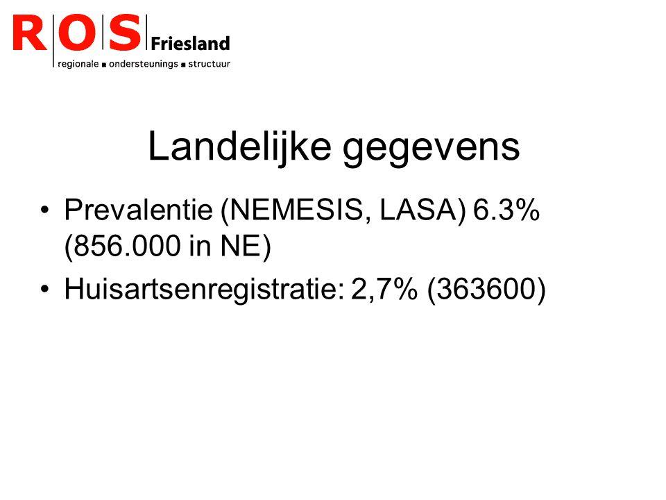 Landelijke gegevens Prevalentie (NEMESIS, LASA) 6.3% (856.000 in NE)