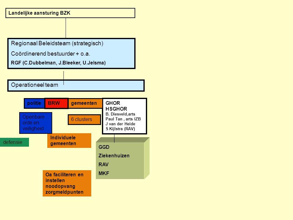 Regionaal Beleidsteam (strategisch) Coördinerend bestuurder + o.a.